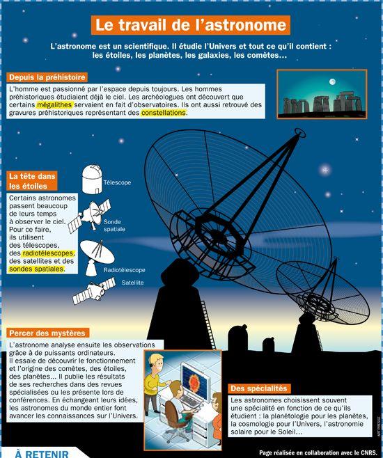 Fiche exposés : Le travail de l'astronome