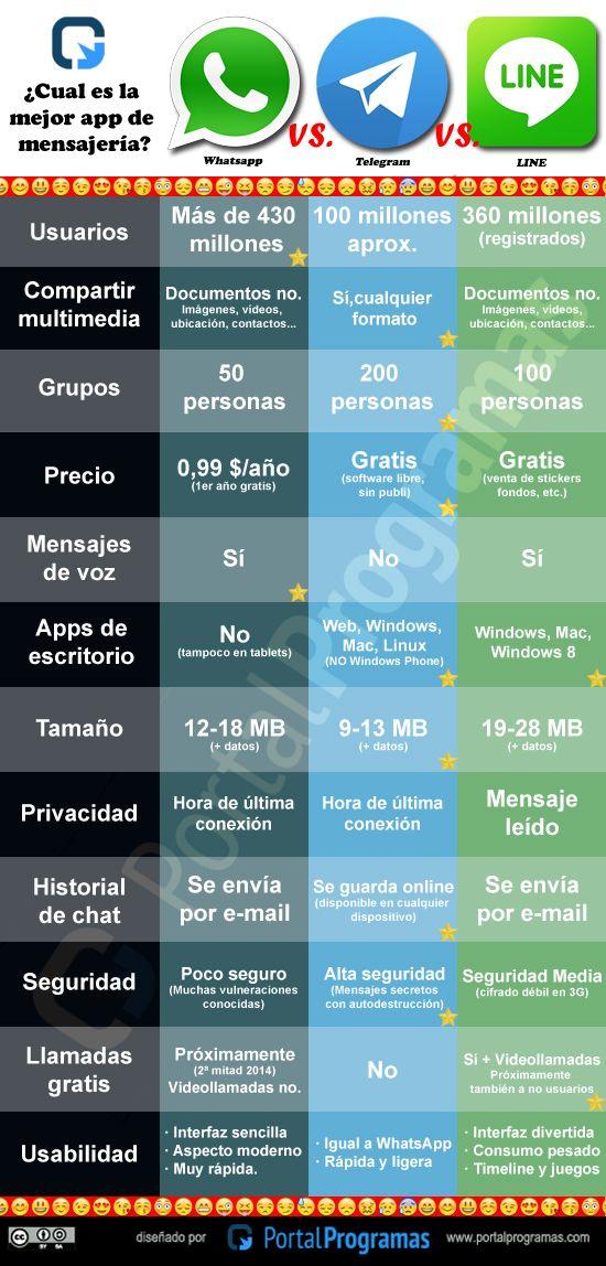¿Cuál es la mejor app de mensajería: #WhatsApp, #Telegram o #LINE? - #Infografía  http://www.portalprogramas.com/milbits/informatica/cual-mejor-app-mensajeria-whatsapp-telegram-line-infografia.html