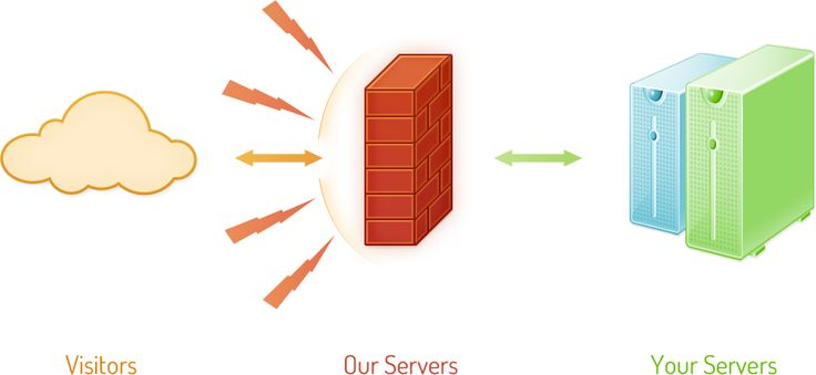 The users can rely the services to the core.   X4b.net explains in a much detailed manner how it manages to offer the very best services to its users.  Whenever an attack is detected, the best measures are taken so as to effectively curb it.  More traffic is attracted frequently towards the amazing services from x4b.net.