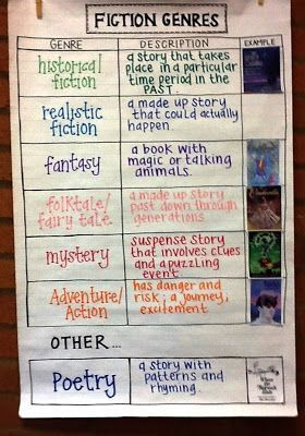 """""""Fiction Genres"""" (anchor chart)"""