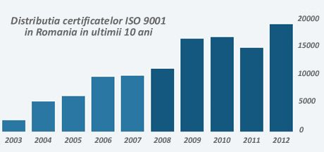 Evolutia certificatelor ISO 9001 Romania, in 2012.