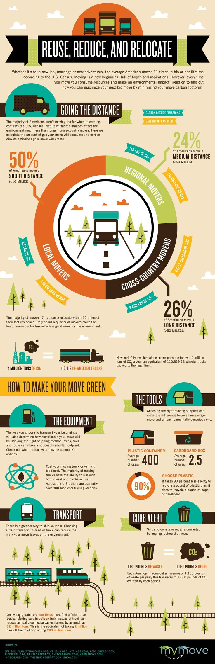 Reuse, Reduce and Relocate: How to #green your move. #moving #ecofriendly