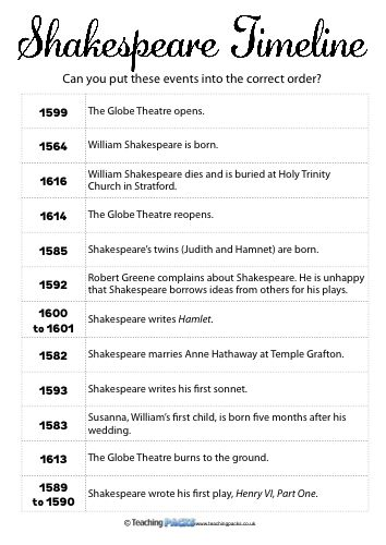 Best 25+ William shakespeare timeline ideas on Pinterest - event timeline