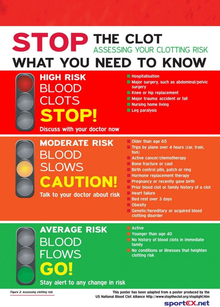 blood clot risk factors / latest blood thinners, Human Body