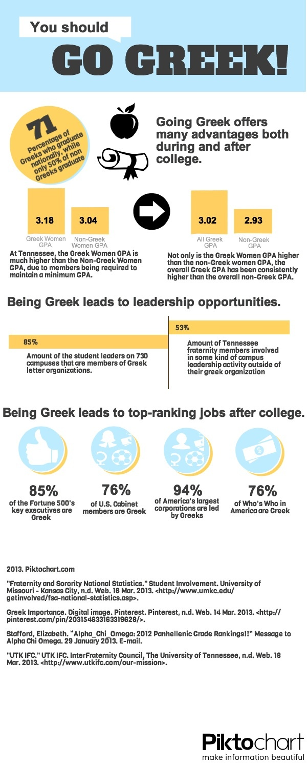 Just some more reasons why going Greek could change your life for the better!   -Claire