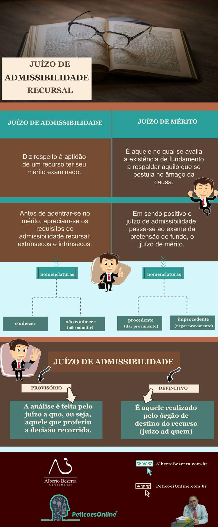 Infográfico com dicas de direito processual, requisitos de admissibilidade recursal, prática jurídica civil,