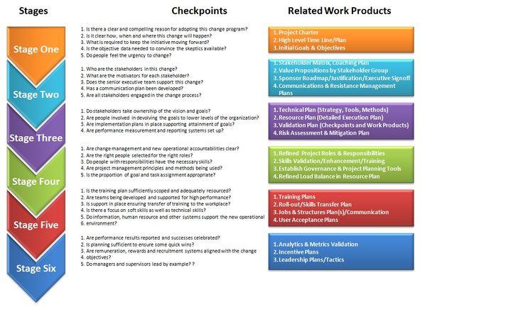 organizational change management - Google Search Work - validation plan template