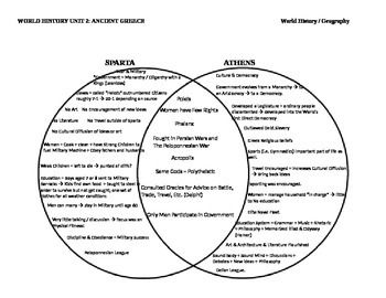 medieval and renaissance venn diagram athens amp sparta 2 circle venn diagram graphic organizer