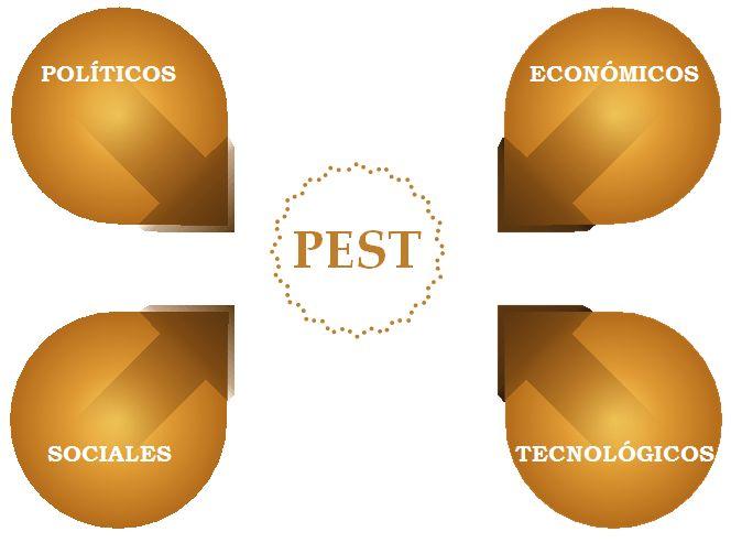 análisis PEST ISO 9001:2015