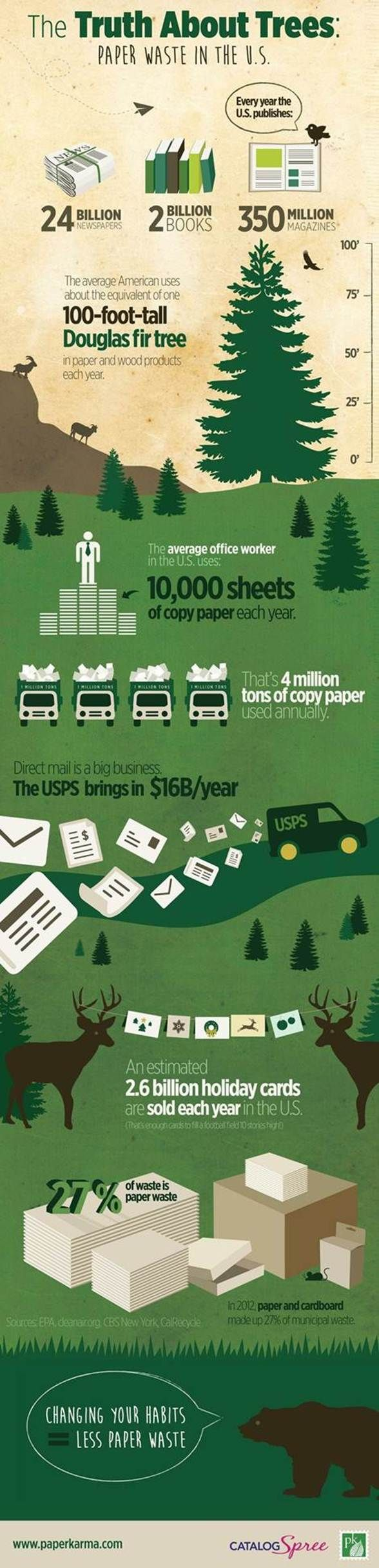 This graphic shows the amount of paper used by Americans in a year. Represented physically by dump trucks and the trees that are cut down and killed, viewers are able to solidify what is often a vague concept to many people. More of an impression is made by showing consumers a visual of the environmental impact they make in their everyday lives, and the amount of change it is possible to make in  a year.