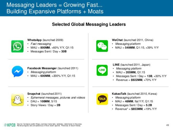 The Most Important Insights From Mary Meeker's 2015 Internet Trends Report   TechCrunch