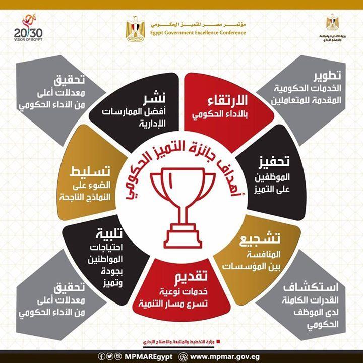 التخطيط تنشر 10 أهداف لجائزة التميز الحكومى تعرف عليهم نشرت وزارة التخطيط والمتابعة والإصلاح الإدارى عبر صفحتها على مو Egypt Government Pie Chart Chart