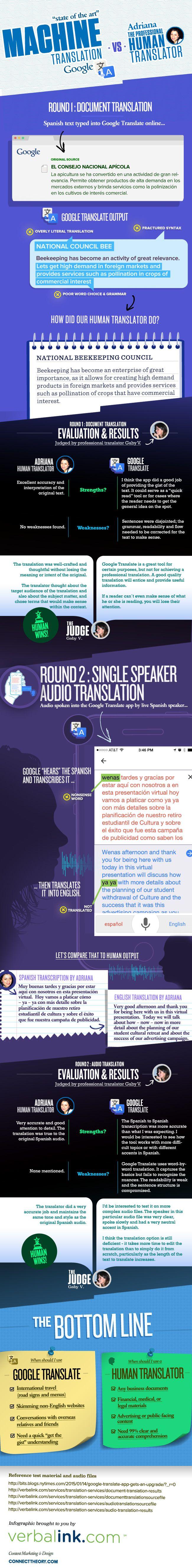 Google in Spanish | English to Spanish Translation ...