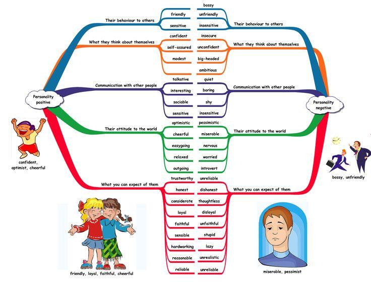 DESCRIBING PEOPLE - personality adjectives - B1 | VOCABULARY ESL ...