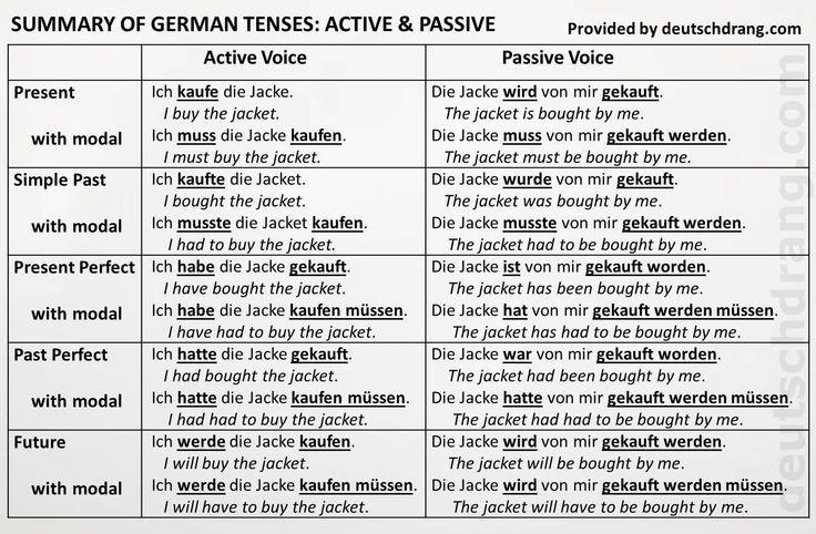 german verb tenses deutsch vokabeln german grammar german language learning und german english. Black Bedroom Furniture Sets. Home Design Ideas