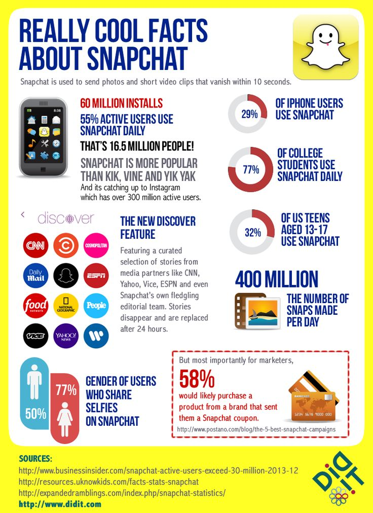 diditmarketing:We've got the Snapchat facts you need to know, in infographic form!