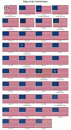 Flags of the USA throughout history