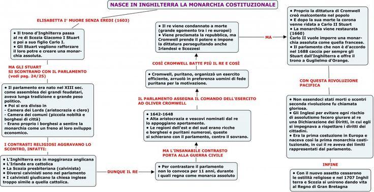 Mappa schema riassuntivo prima rivoluzione inglese for Schema parlamento italiano