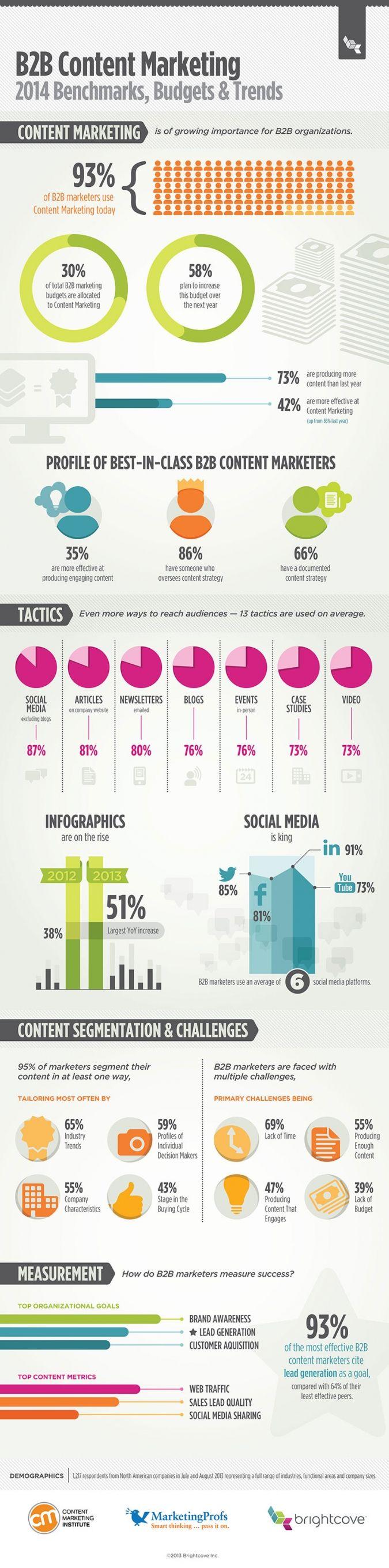 Die Infografik mit den wichtigsten Trends für eure B2B Content Marketing Strategie für 2014.
