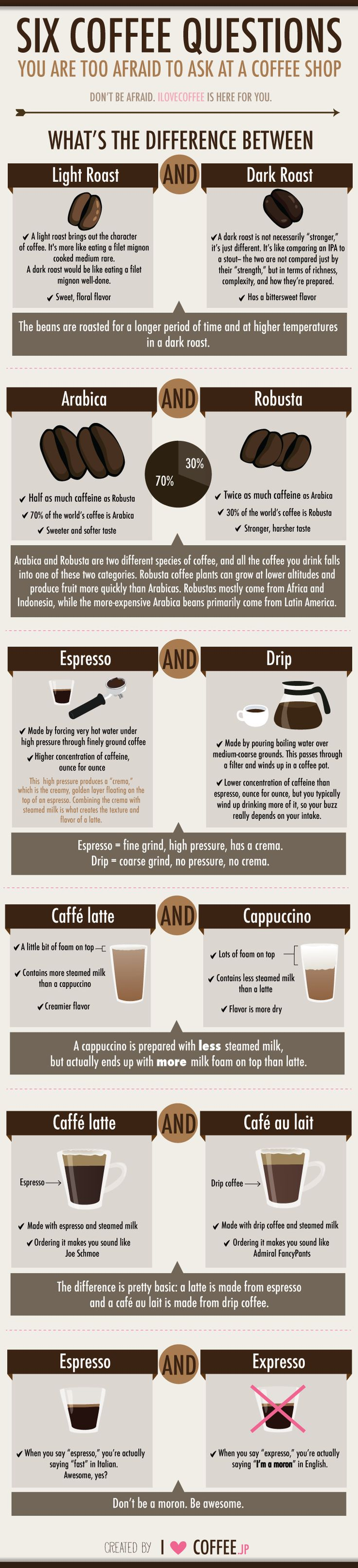 6 Coffee Secrets That You Don't Know