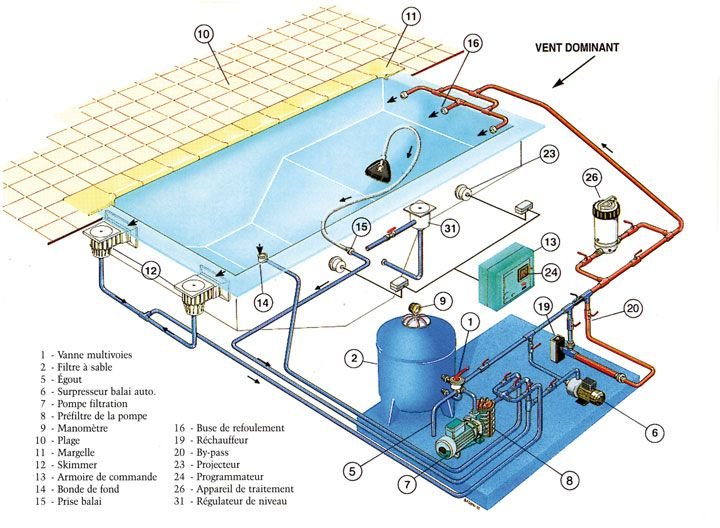 25 best ideas about pool construction on pinterest for Schema piscine a debordement