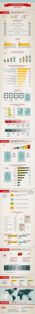Nette Infografik zum Thema Tourismus und digitale Medien