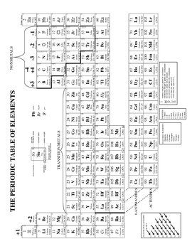 """This is a great chemistry """"cheat"""" sheet.  I give these out to students at the beginning of the year and they can use them on every test.  It includes the following information: Periodic Table; Common Oxidation States; Electron Placement Diagram; Location of Outer Electrons; Common Prefixes; Diatomic Elements; Definitions of 1 Mole; Solubility Chart; Solubility Rules; Rules for Significant Digits; Flowchart for Naming Inorganic Compounds; Steps to Dimensional Analysis; Metric Conversion…"""