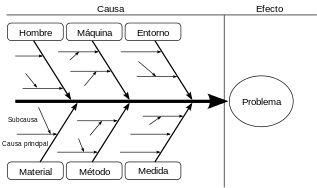 Diagrama de Ishikawa - Wikipedia, la enciclopedia libre