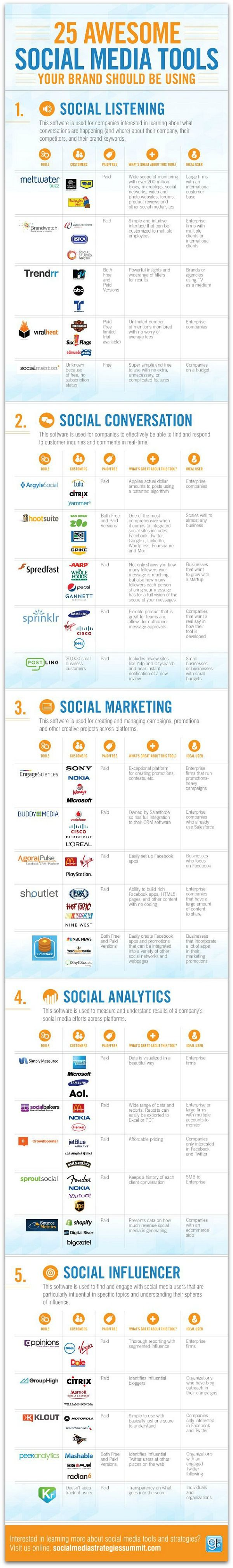 Infographic: The ultimate guide to social media tools 2013 #infographic