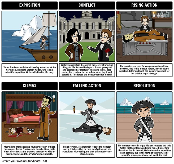This Mary Shelley Frankenstein lesson plan includes storyboard activities to create a Frankenstein summary and storyboards for key themes and vocab.!