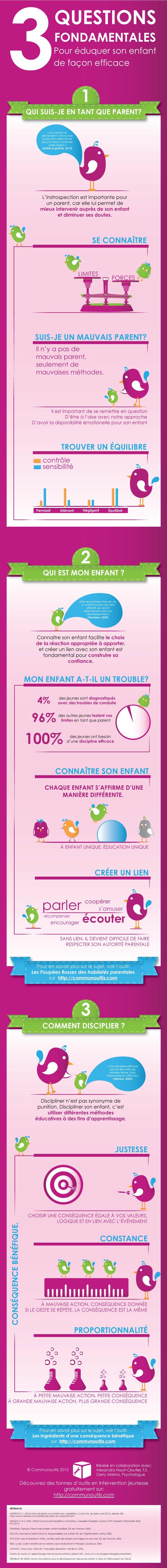 Infographie adressée aux parents qui présente des conseils pour éduquer son…