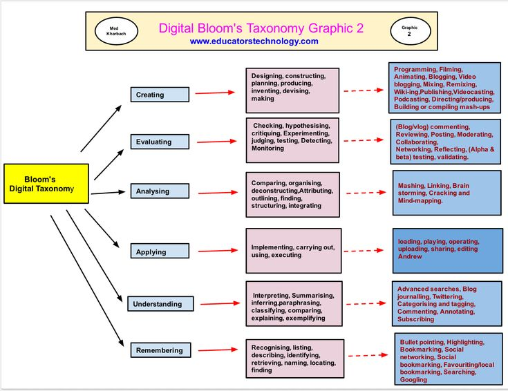 20 Great Rubrics for Integrating Bloom's Digital Taxonomy in Your Teaching ~ Educational Technology and Mobile Learning