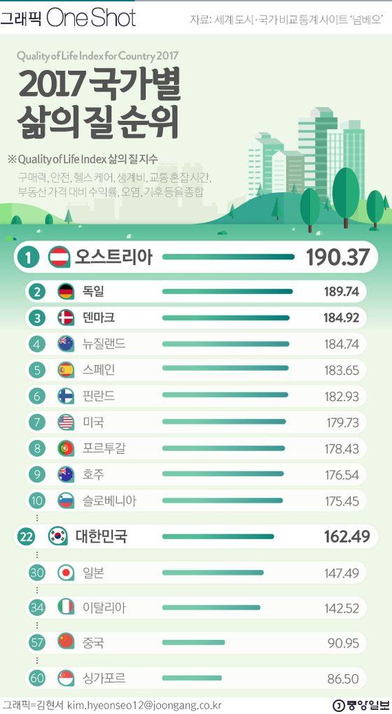 [ONE SHOT]  2017 세계 삶의 질 지수, 1위는 오스트리아…한국은?