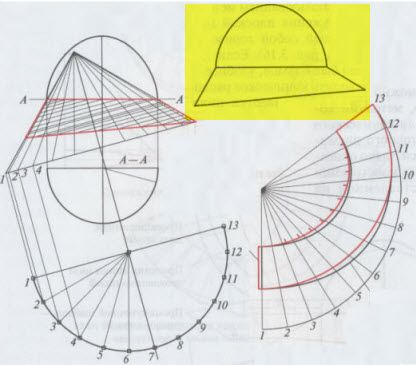 Some interesting pictures on how to draft a hat from a russian design book.