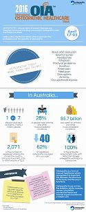 2016 Osteopathy Healthcare Week Infographic
