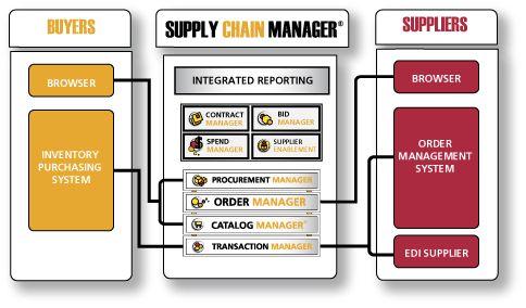 Unified Procurement Software Platform Procurement