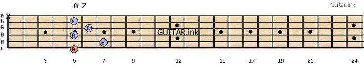 A 7 guitar chord 5-7-5-6-5-x