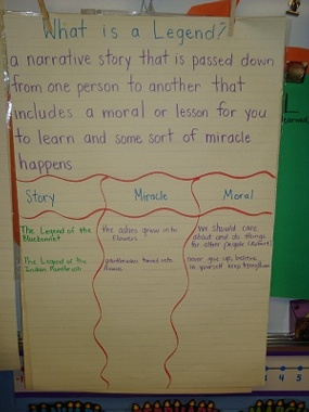 legend anchor chart
