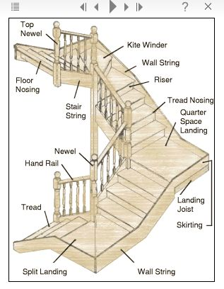 Stair terminology architectural details more Wood architecture definition