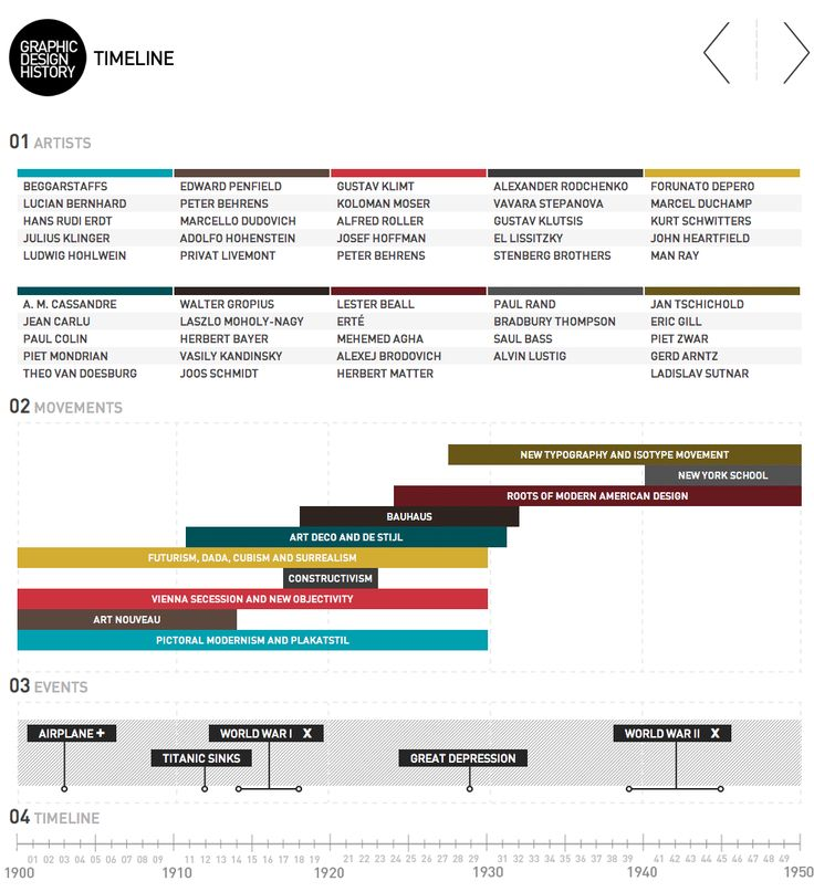Best Timeline Images On   Charts Infographic And