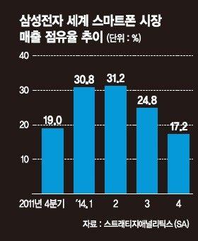 삼성전자, 30%대 ... :: 네이버 뉴스