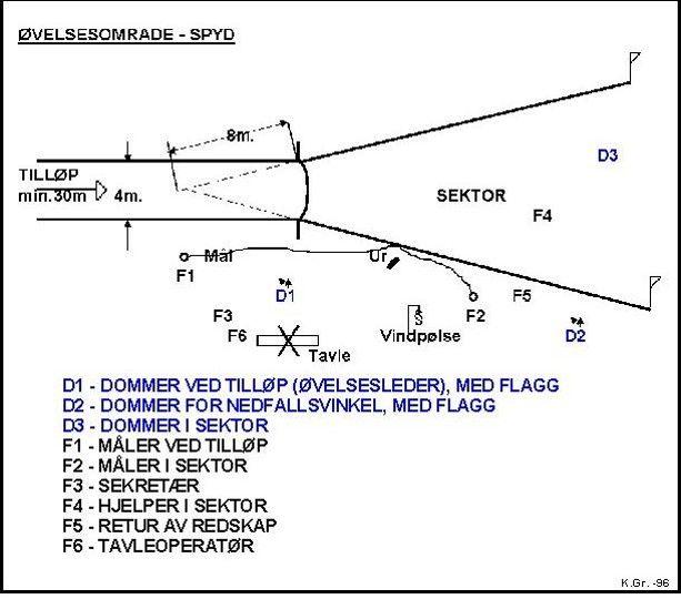 Kretsdommerkurs: Emne 5: Spyd: Øvelsesområdet i spyd