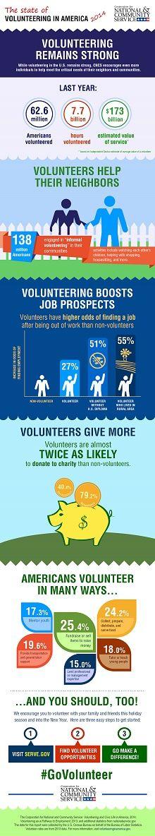 It's National Volunteer Week! Did you know...? #govolunteer
