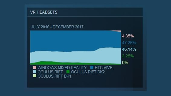Windows Mixed Reality headsets gaining ground on Oculus Rift and HTC Vive