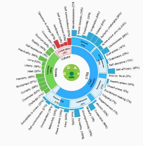 Le Big Data prédit très bien vos comportements (ceci n'est plus de la fiction)