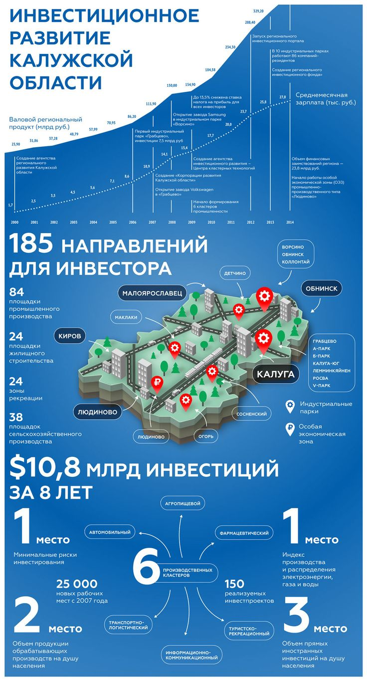 Infographic for Kaluga Region (Russia) on Behance