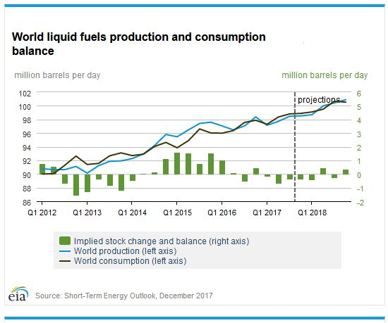 The turnaround for oil and energy stocks is already underway. With supply and demand in balance, the oil industry is poised for gains in 2018. I provide various