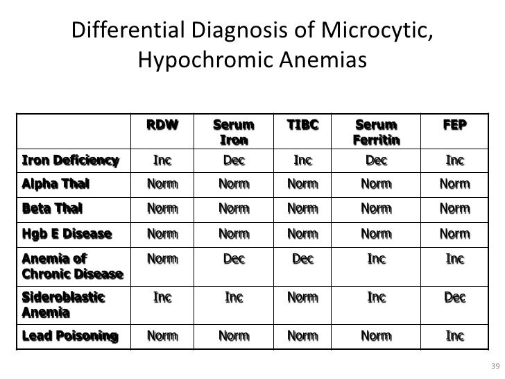 microcytic anemia diagnosis - Google Search