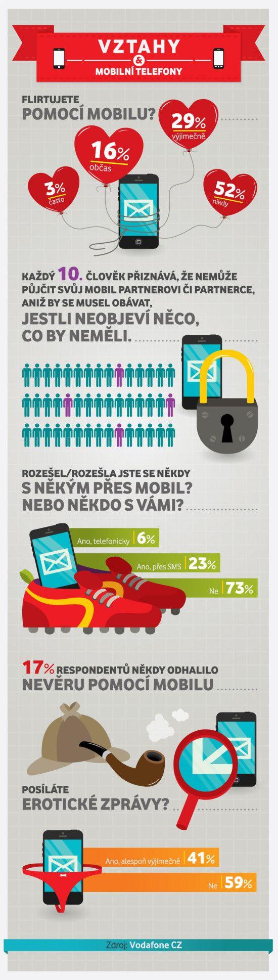 Vztahy a mobilní telefony (VZTAHY A MOBILNÍ TELEFONY – INFOGRAFIKA)