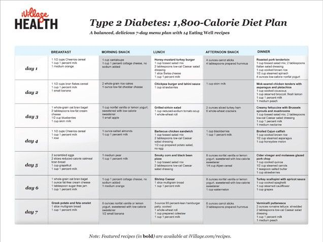 diabetes food plan | Type 2 Diabetes: 1,800-Calorie Diet Plan - iVillage